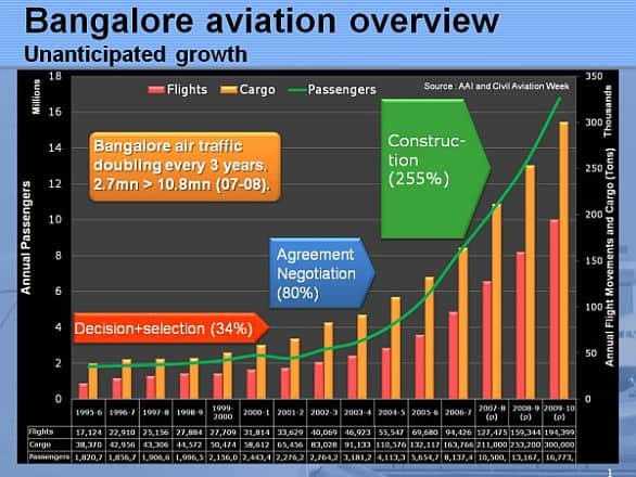 Bangalore Aviation - Overview