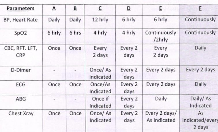 monitering-parameters-of-covid-patients